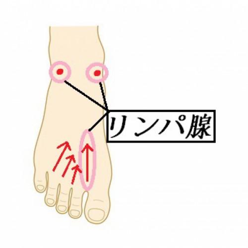 必見!脚のむくみを一気に解決!具体的な方法とは?1